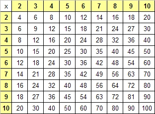 Multiplication table 1 12 free printable multiplication for 1 through 12 times table